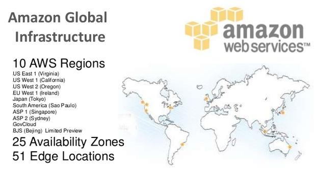 Introduction to Cloud Computing & Amazon Cloud Services - Dawrat